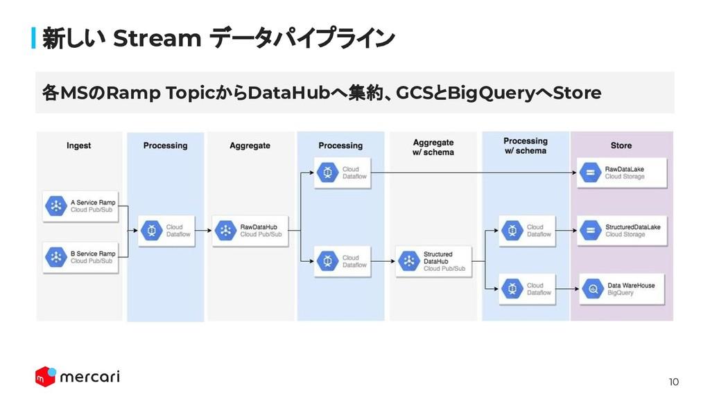 10 新しい Stream データパイプライン 各MSのRamp TopicからDataHub...