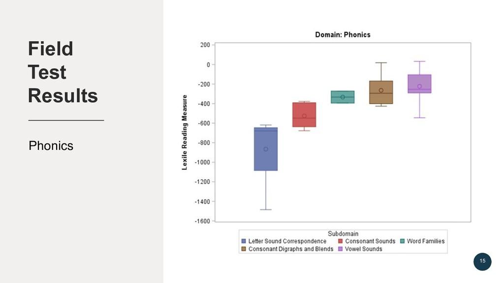 Field Test Results 15 Phonics