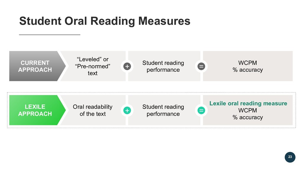 """Student Oral Reading Measures 23 23 """"Leveled"""" o..."""