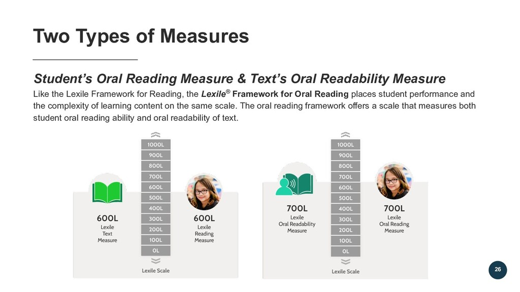 Student's Oral Reading Measure & Text's Oral Re...