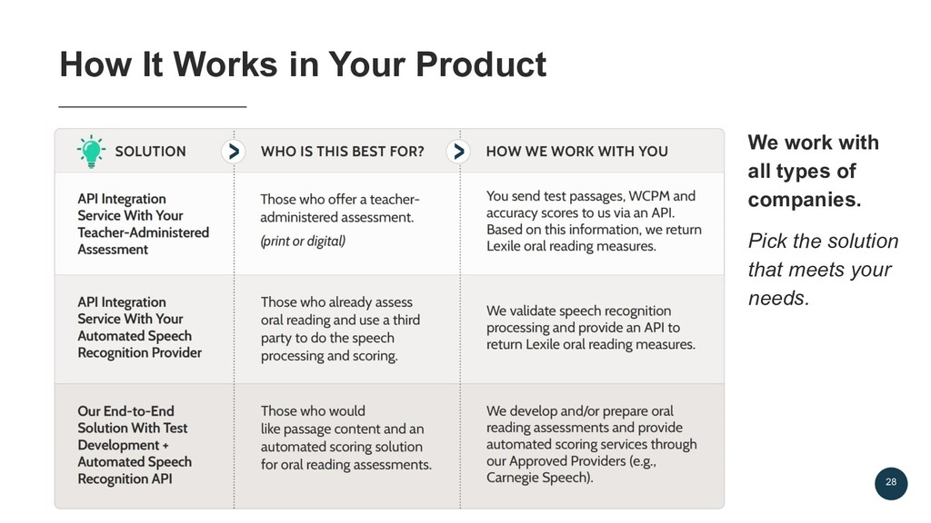 28 How It Works in Your Product We work with al...