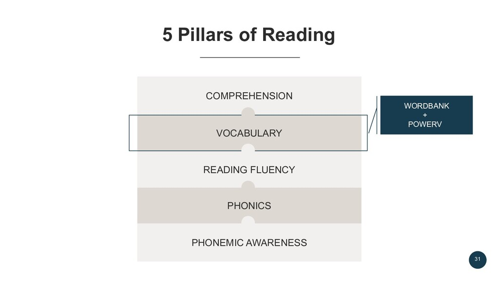 31 5 Pillars of Reading PHONEMIC AWARENESS PHON...