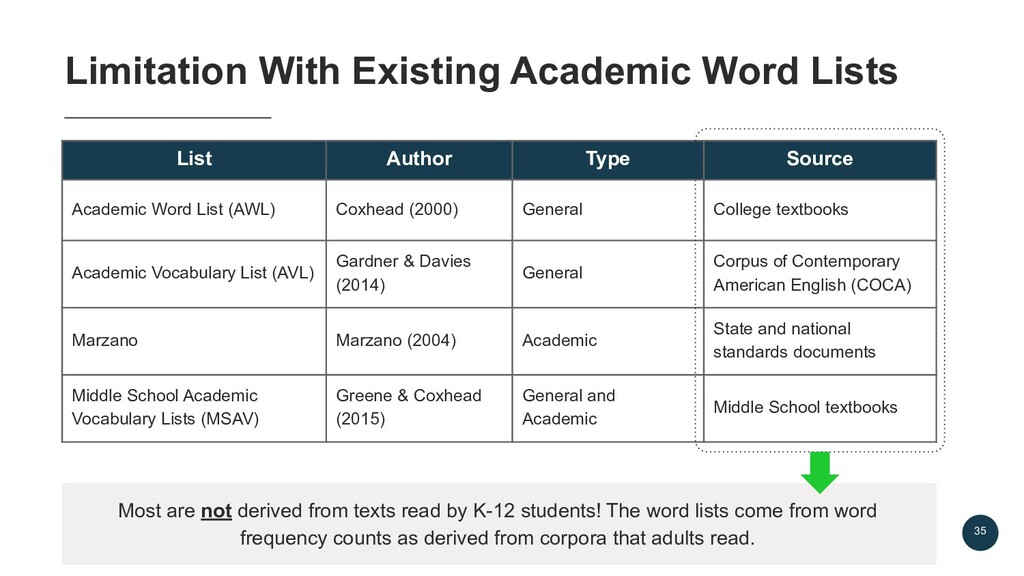 35 Limitation With Existing Academic Word Lists...