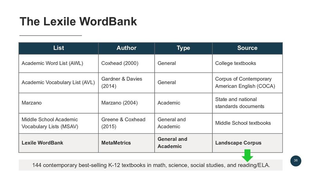 36 The Lexile WordBank List Author Type Source ...
