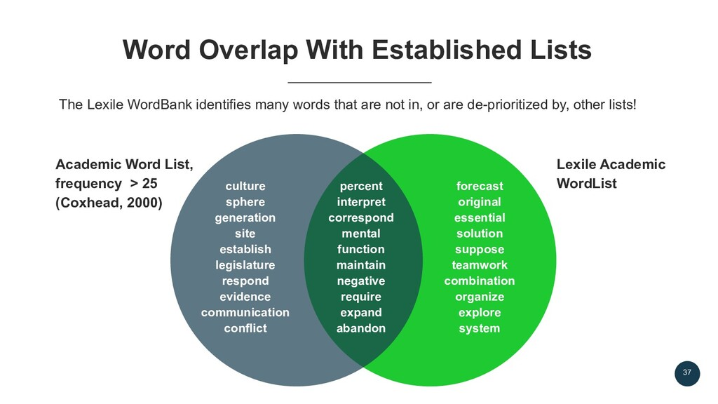 37 The Lexile WordBank identifies many words th...