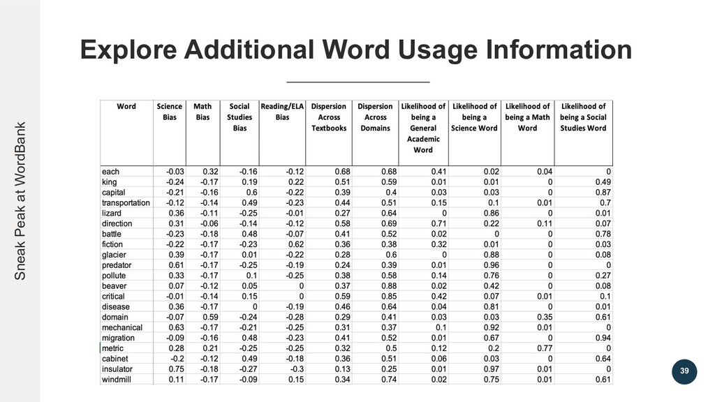 39 Explore Additional Word Usage Information Sn...