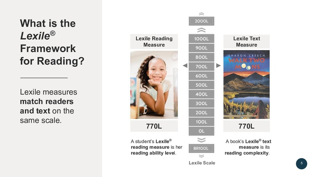 What is the Lexile® Framework for Reading? A st...