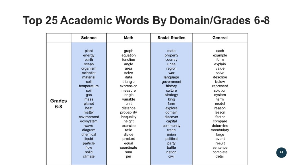 41 Top 25 Academic Words By Domain/Grades 6-8 S...