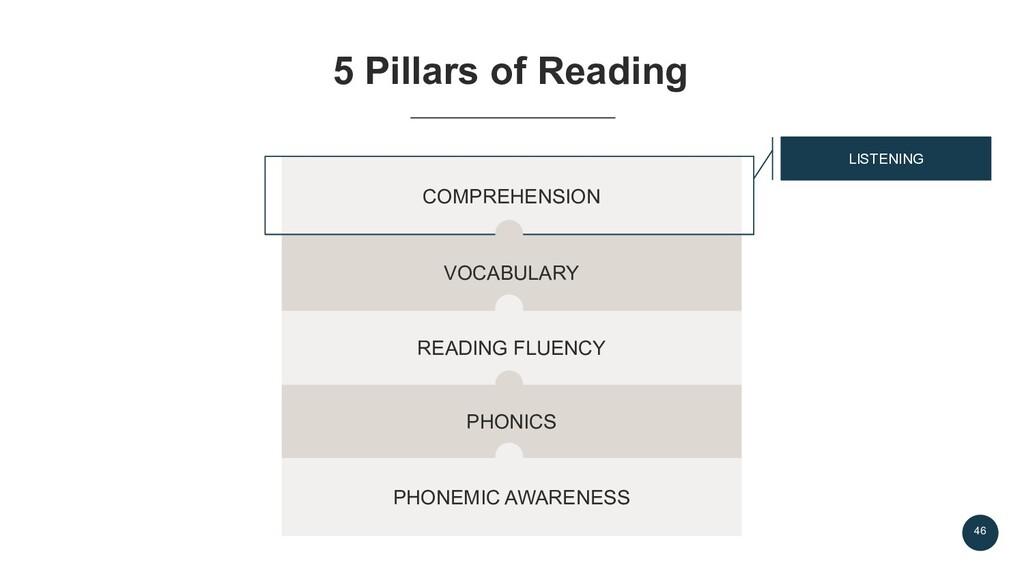 46 5 Pillars of Reading PHONEMIC AWARENESS PHON...