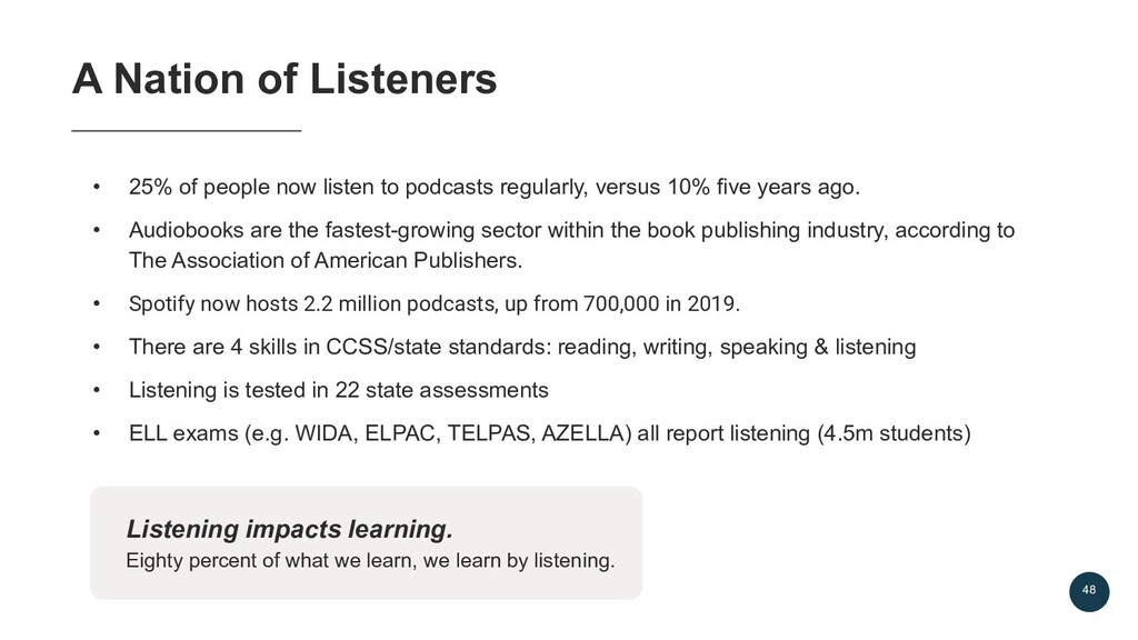 48 • 25% of people now listen to podcasts regul...