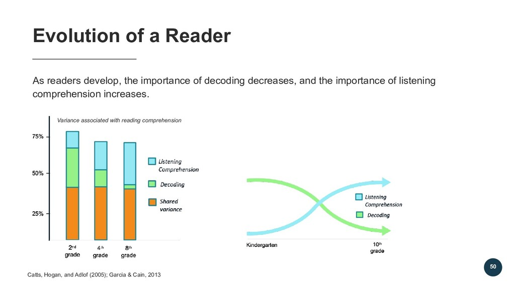 50 As readers develop, the importance of decodi...