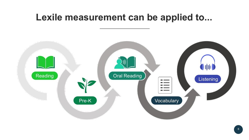6 Lexile measurement can be applied to... Readi...