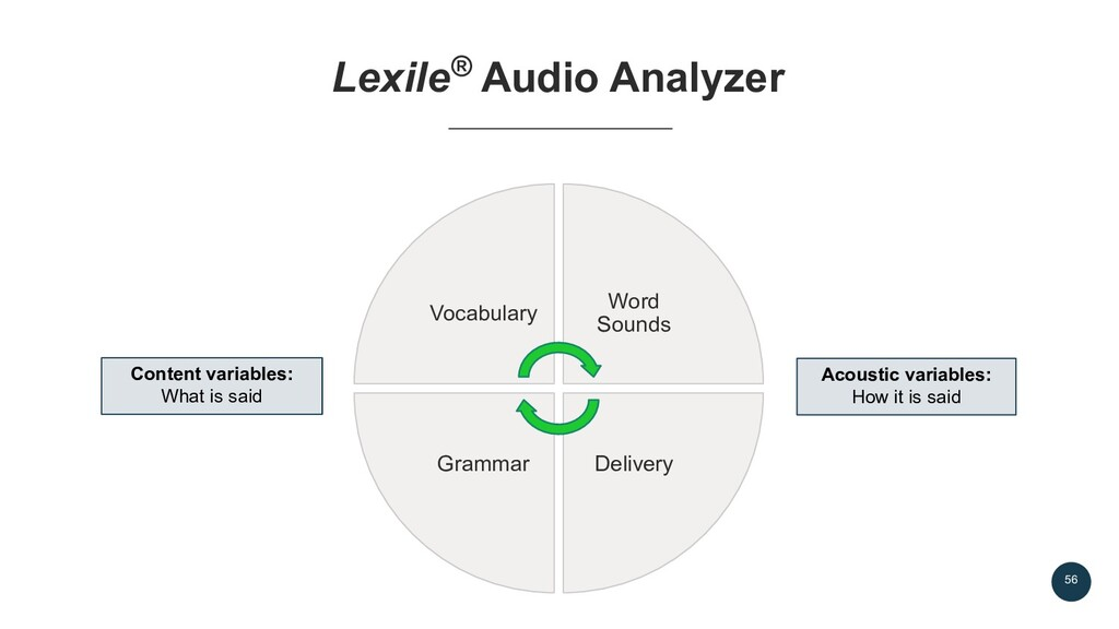 56 Lexile® Audio Analyzer Vocabulary Word Sound...