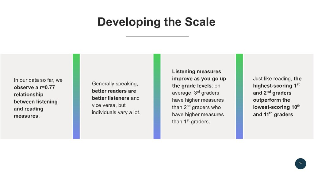 59 Developing the Scale In our data so far, we ...