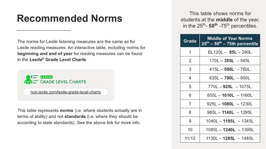 60 This table shows norms for students at the m...