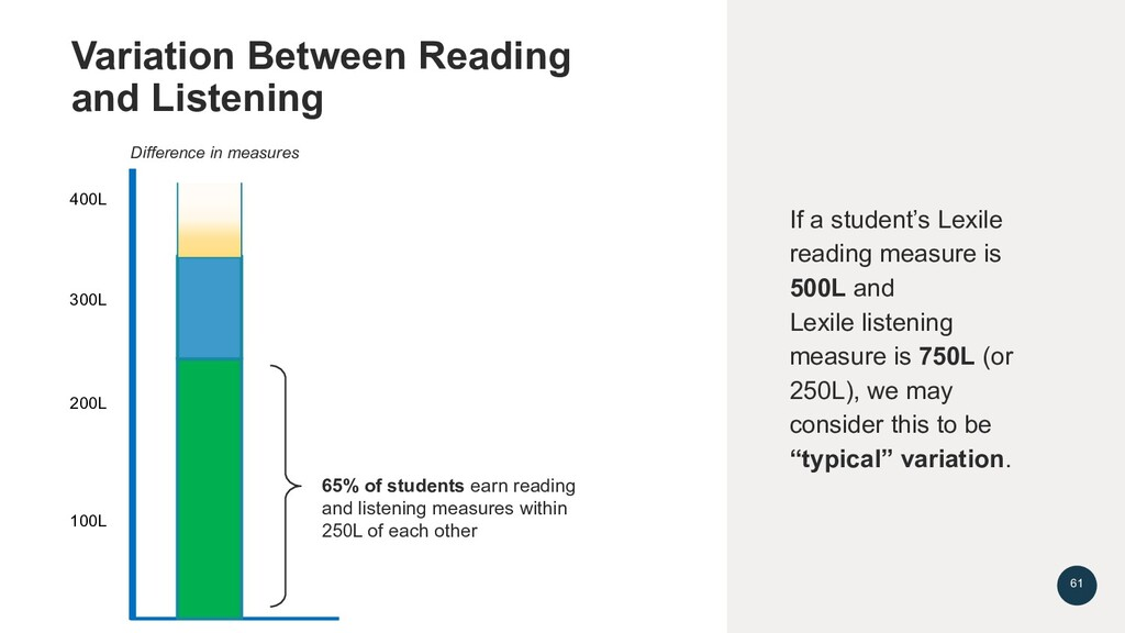 65% of students earn reading and listening meas...
