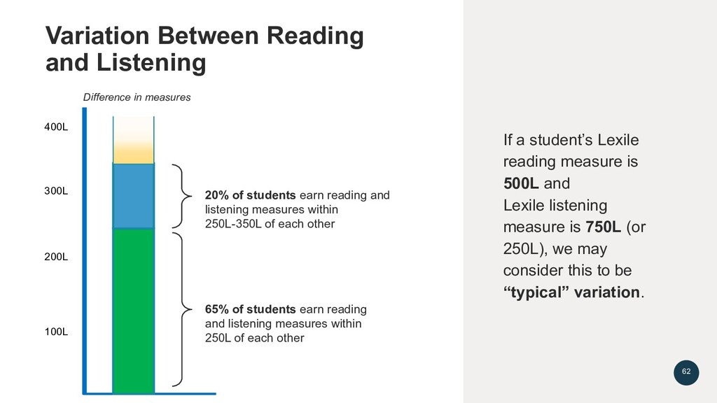 20% of students earn reading and listening meas...
