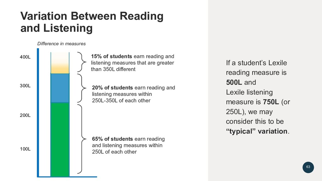 15% of students earn reading and listening meas...