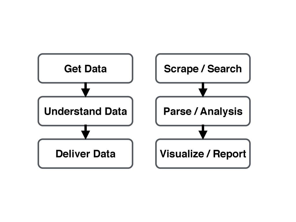 Get Data Understand Data Deliver Data Scrape / ...