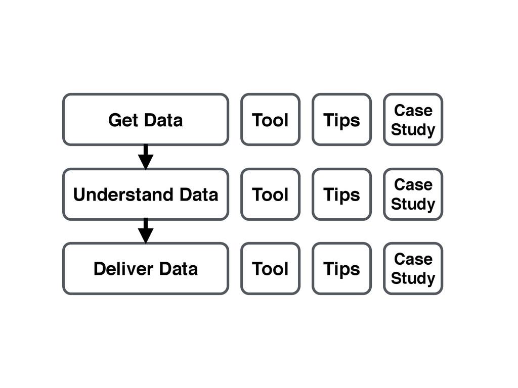 Get Data Understand Data Deliver Data Tool Tips...