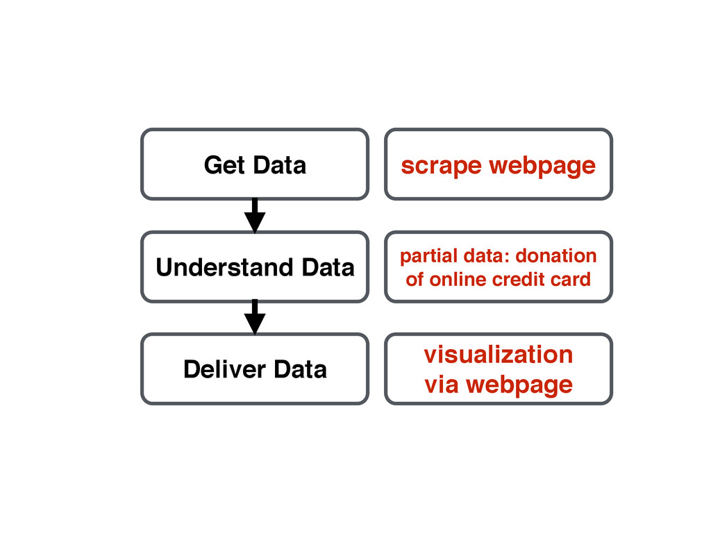Get Data Understand Data Deliver Data scrape we...