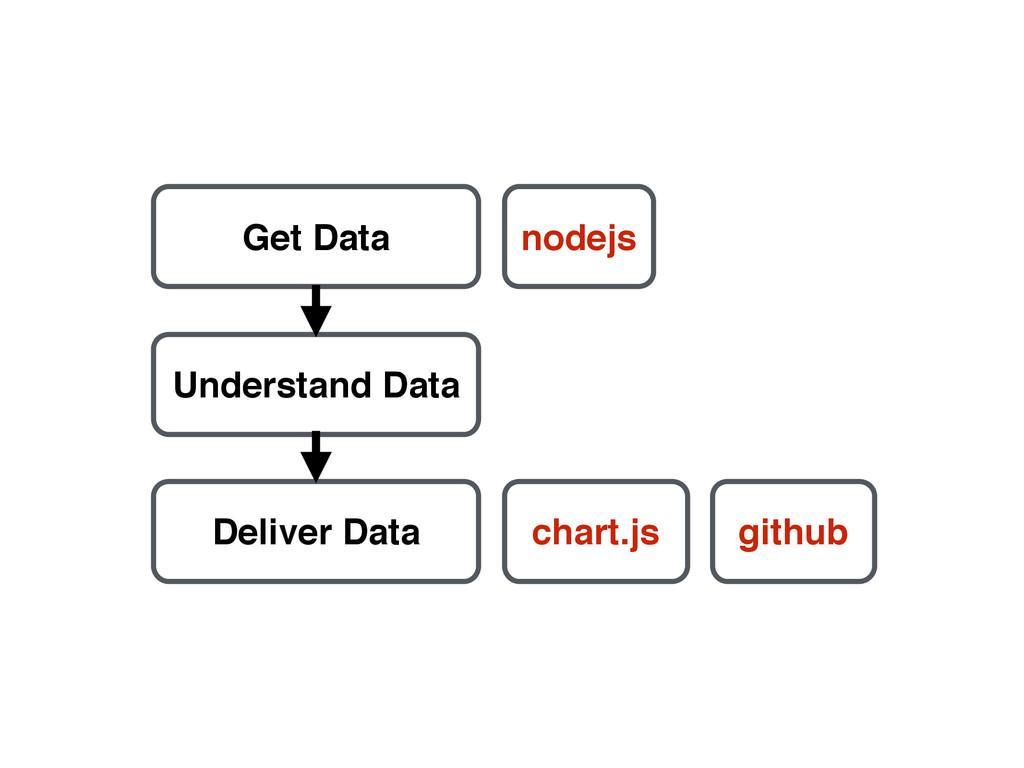 Get Data Understand Data Deliver Data nodejs ch...