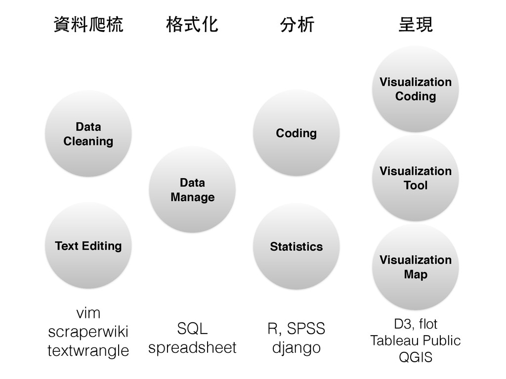 Data Cleaning Data Manage Text Editing Statisti...