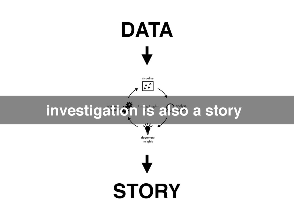 investigation is also a story DATA STORY
