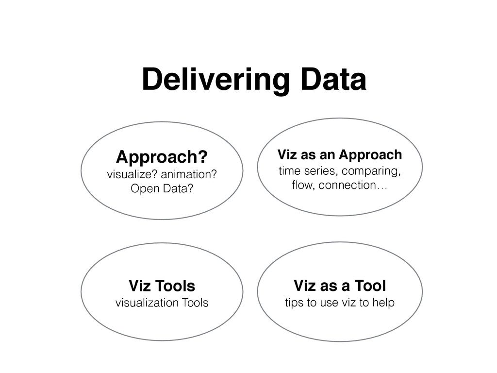 Approach? visualize? animation? Open Data? Vi...