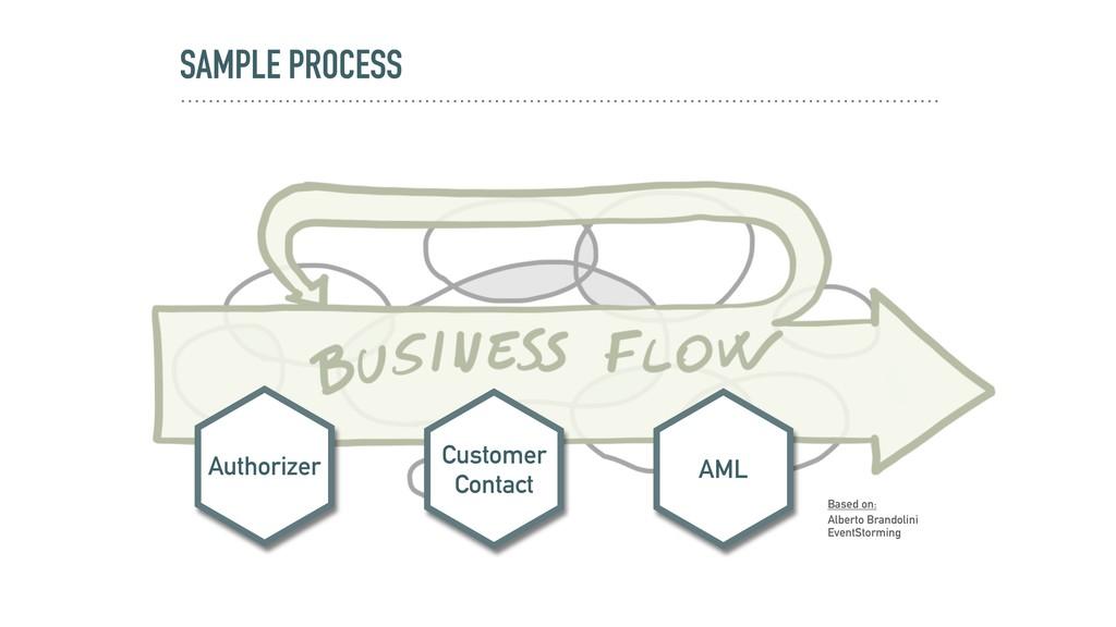 SAMPLE PROCESS Customer Contact AML Authorizer ...