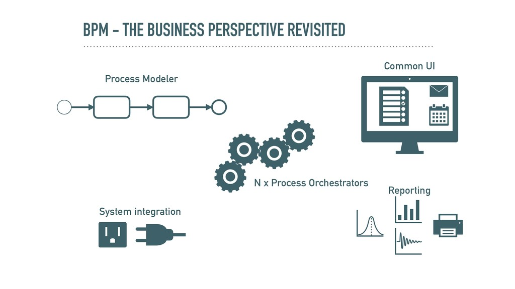 BPM - THE BUSINESS PERSPECTIVE REVISITED Proces...