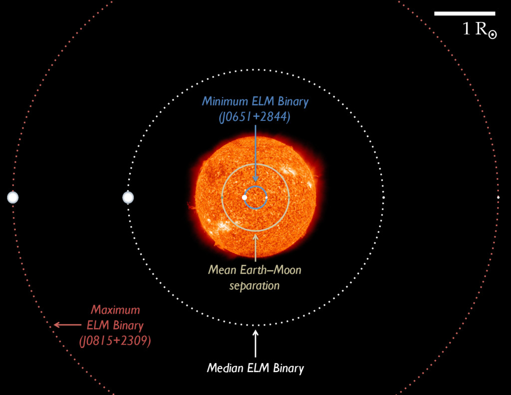 Mean Earth--Moon separation Minimum ELM Binary ...