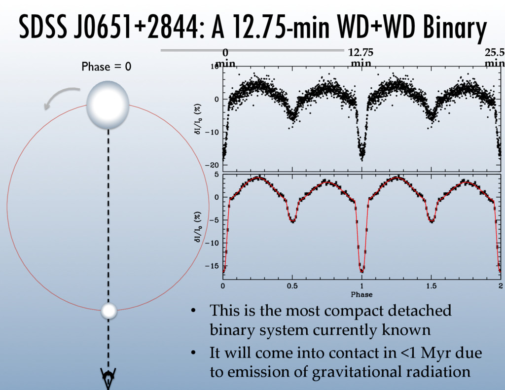 Phase = 0  • This is the most compact d...