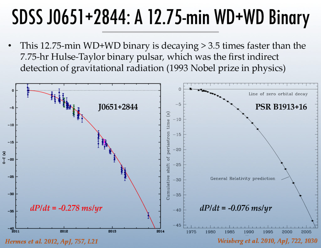 – 14 – •  This  12.75-­‐‑min  WD+WD  binary  is...