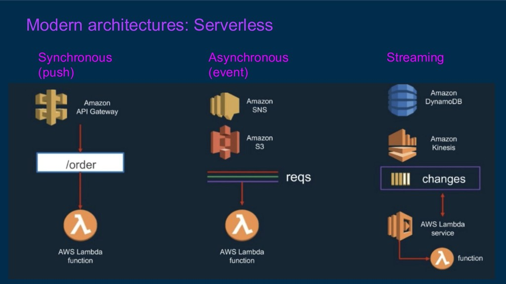 Modern architectures: Serverless Synchronous (p...