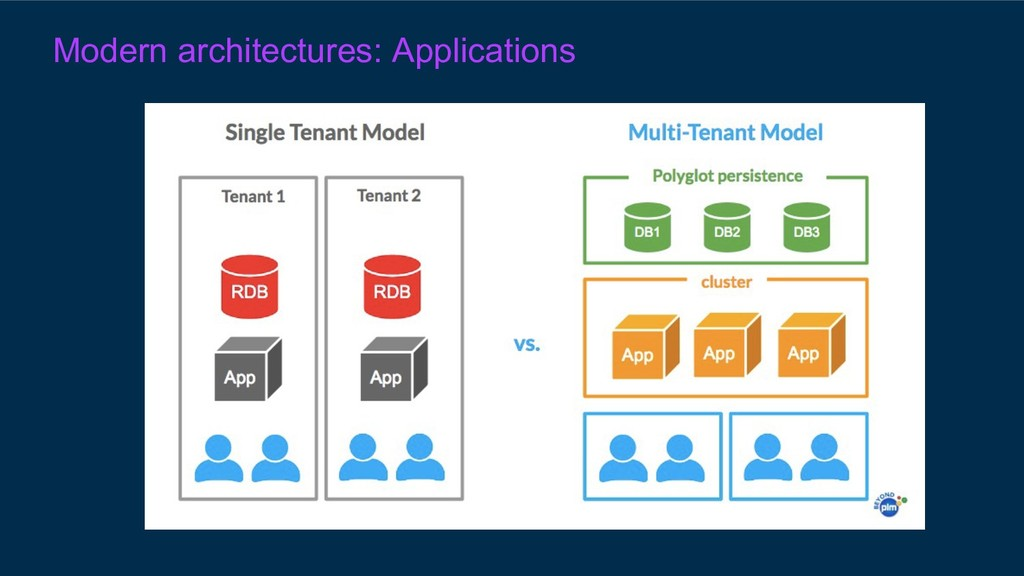Modern architectures: Applications