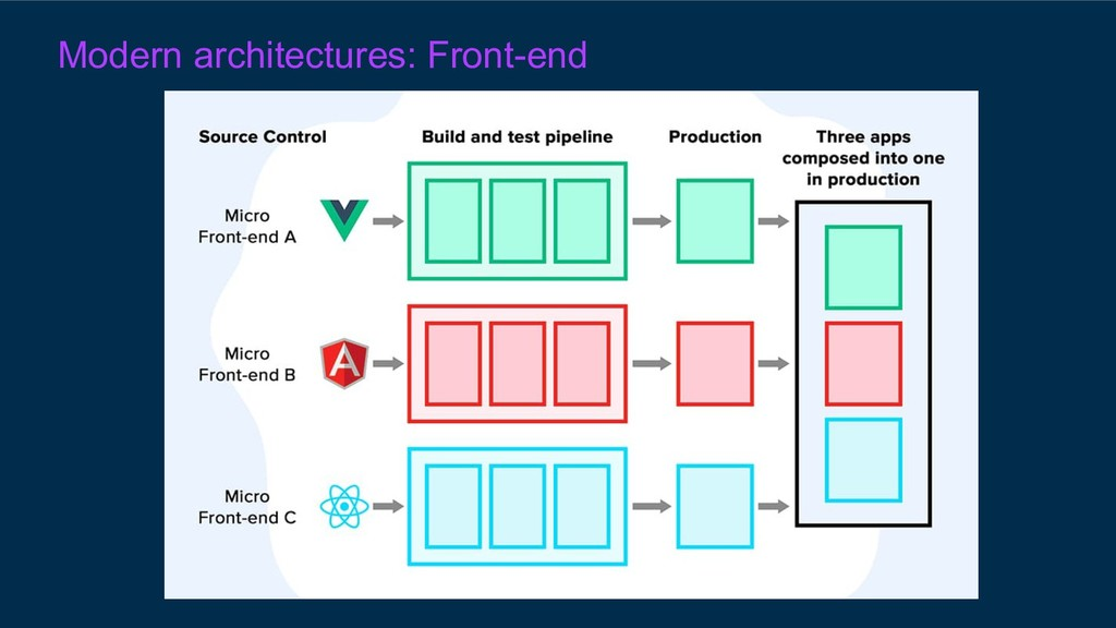 Modern architectures: Front-end