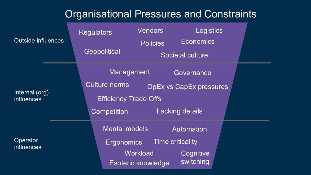 Organisational Pressures and Constraints Regula...