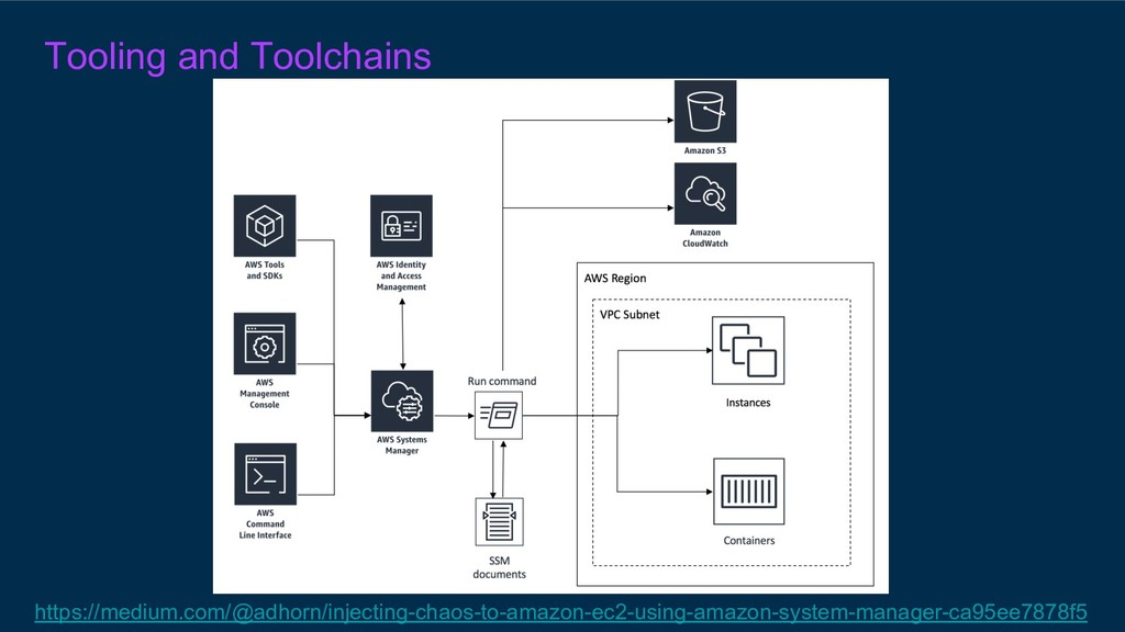 Tooling and Toolchains https://medium.com/@adho...