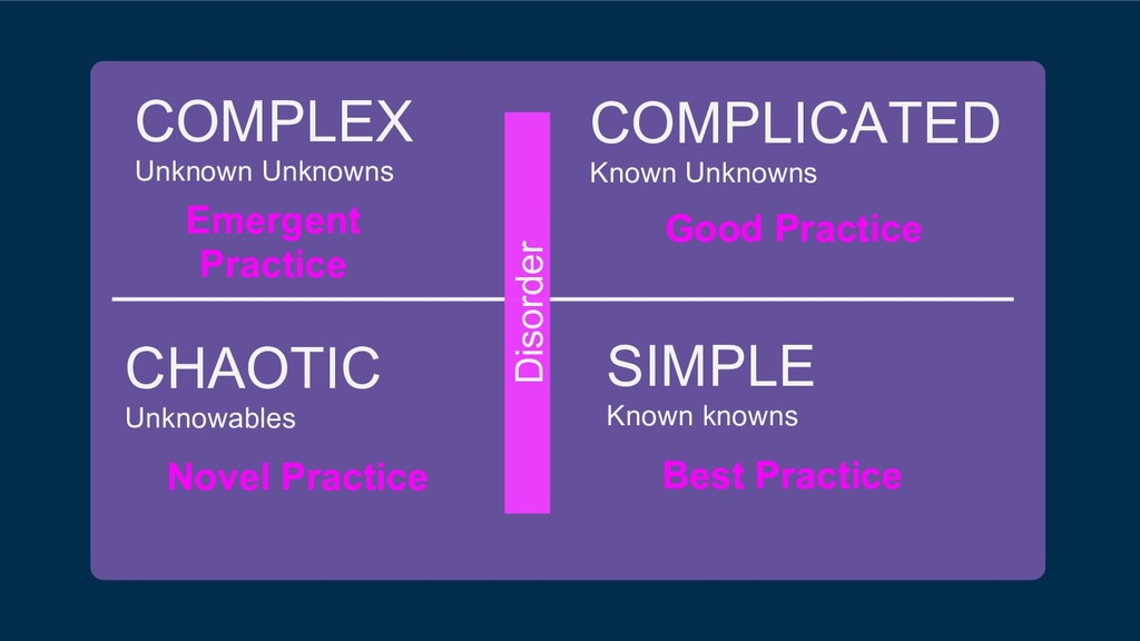 COMPLICATED Known Unknowns SIMPLE Known knowns ...