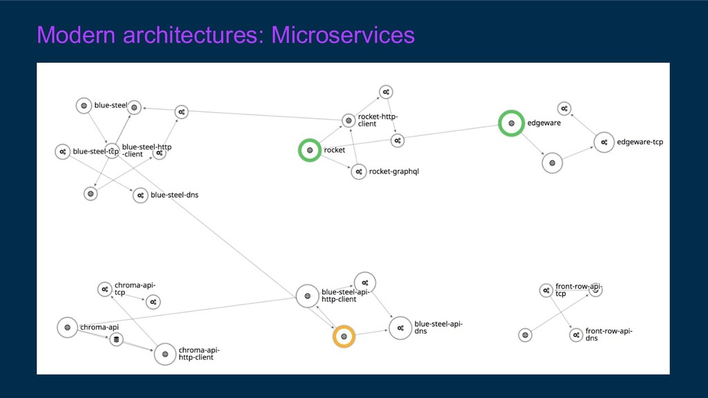 Modern architectures: Microservices