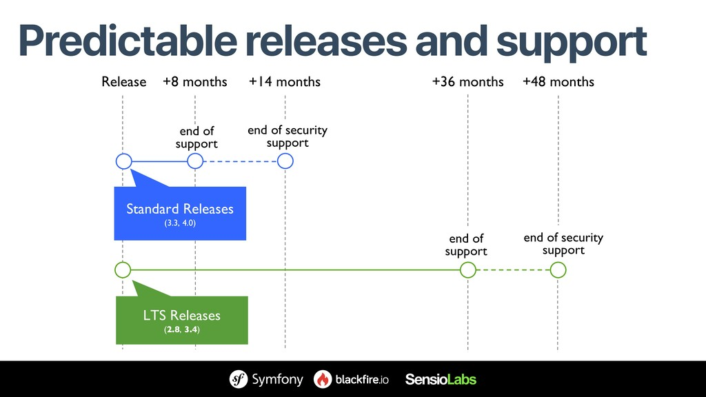 Predictable releases and support Release end of...