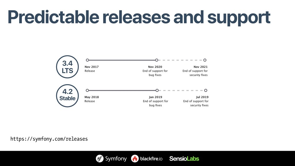 Predictable releases and support 3.4 LTS 4.2 St...