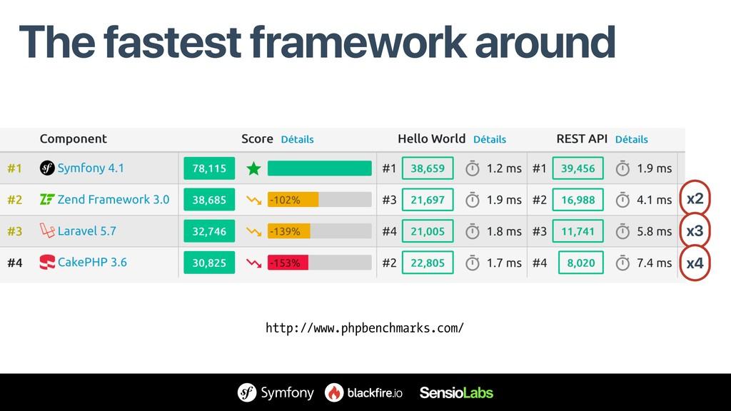 The fastest framework around x2 x3 x4 http://ww...