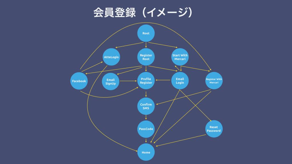 ձһొʢΠϝʔδʣ Root Register Root Profile Register S...