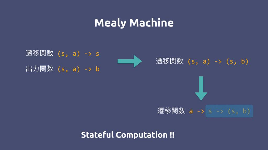 ભҠؔ (s, a) -> s ग़ྗؔ (s, a) -> b Mealy Machine...