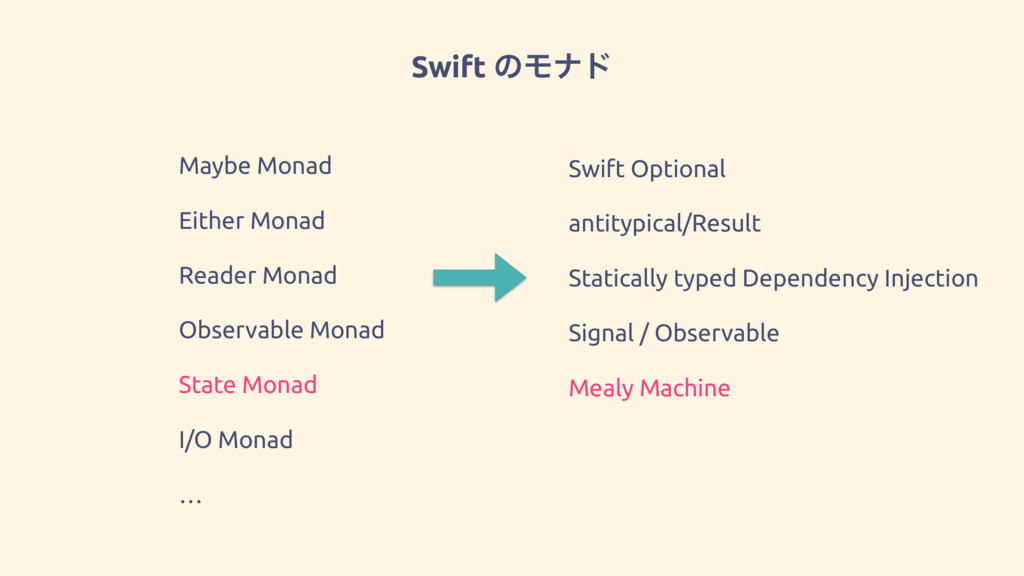 Swift ͷϞφυ Maybe Monad Either Monad Reader Mona...