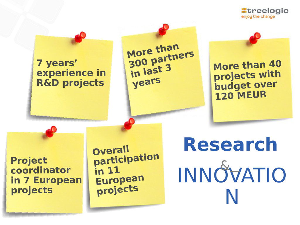 Research INNOVATIO N & 7 years' experience in R...