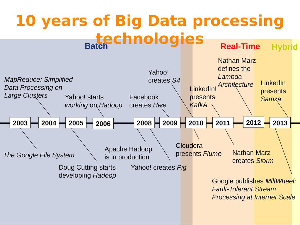 Batch 10 years of Big Data processing technolog...