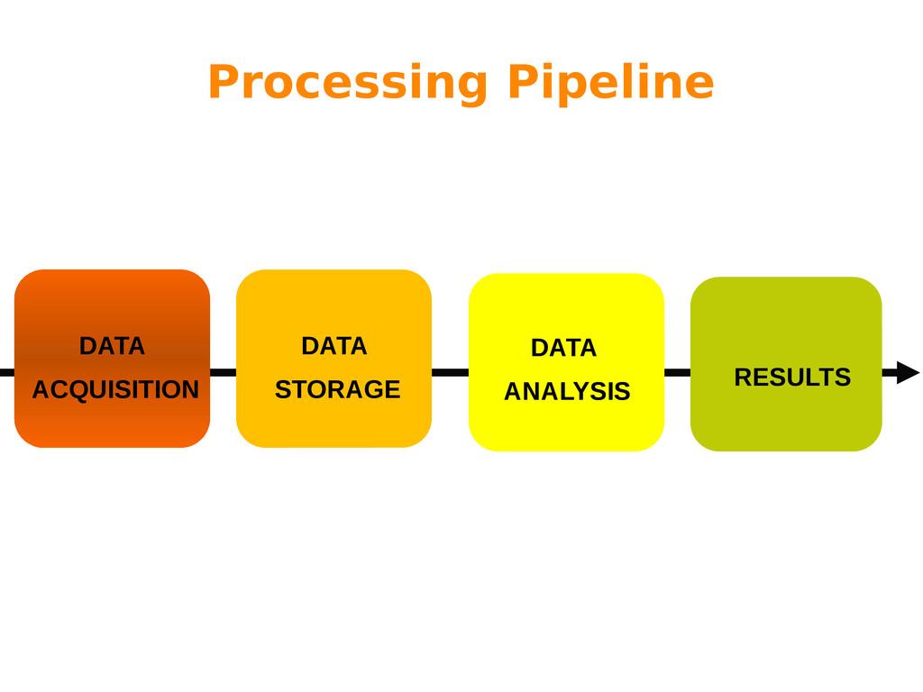 Processing Pipeline DATA ACQUISITION DATA STORA...